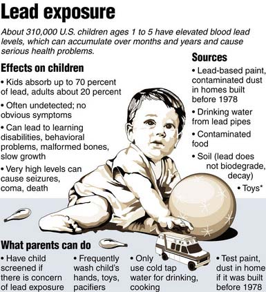 Cincinnati Lead Studies: Children Exposed To Lead Early In Life May Develop Criminal Behavior In Adulthood